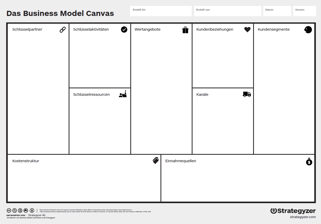 Das Business Model Canvas
