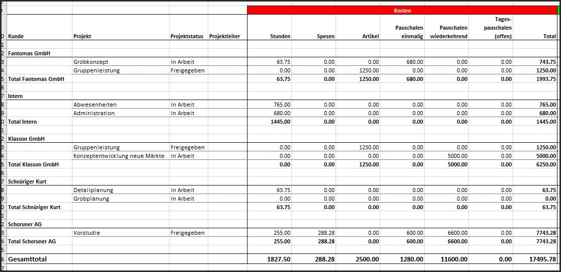 Projekterfolg - Ausgabe der Kosten (Einkaufspreise/EP)