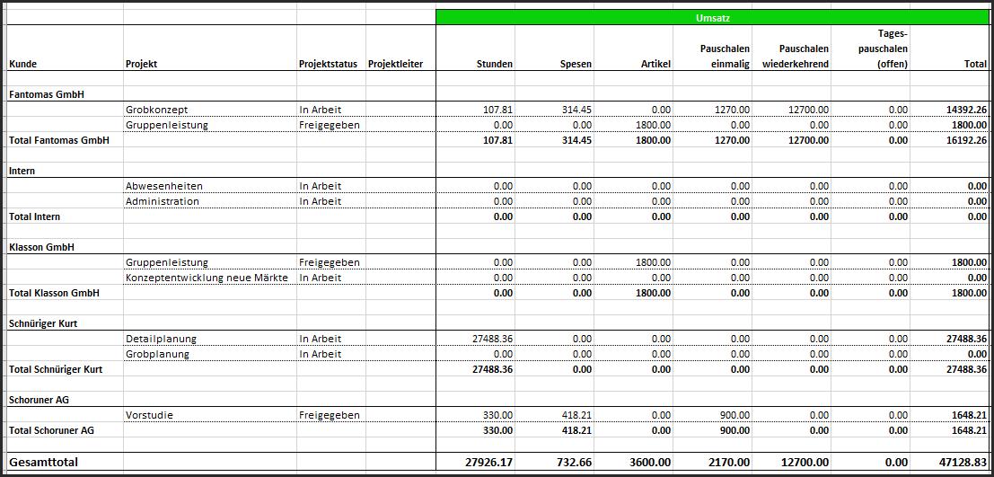 Projekterfolg - Ausgabe des Umsatzes (Verkaufspreise/VP)