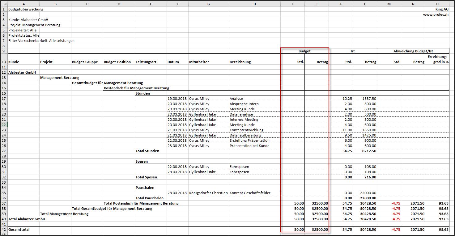 proles - Budgetüberwachung - Ausgabe der SOLL-Daten