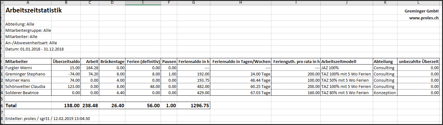 proles - An-/Abwesenheitsarten - Arbeitszeitstatistik