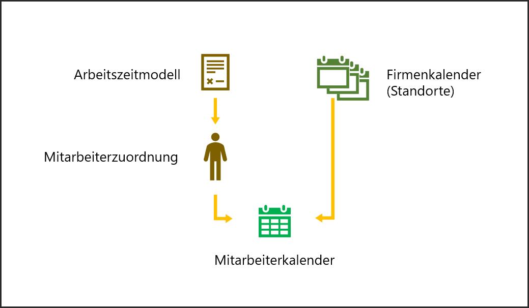 proles - Firmenkalender pro Standort