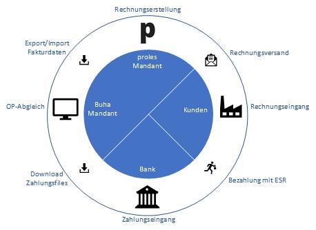 proles - Workflow Schnittstelle Finanzbuchhaltung