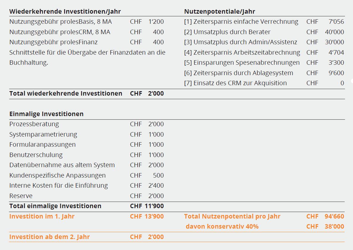 Investitions-Nutzen-Rechnung am Beispiel eines proles-Projektes